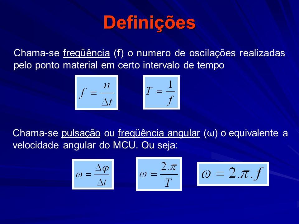 Definições Chama-se freqüência (f) o numero de oscilações realizadas pelo ponto material em certo intervalo de tempo.