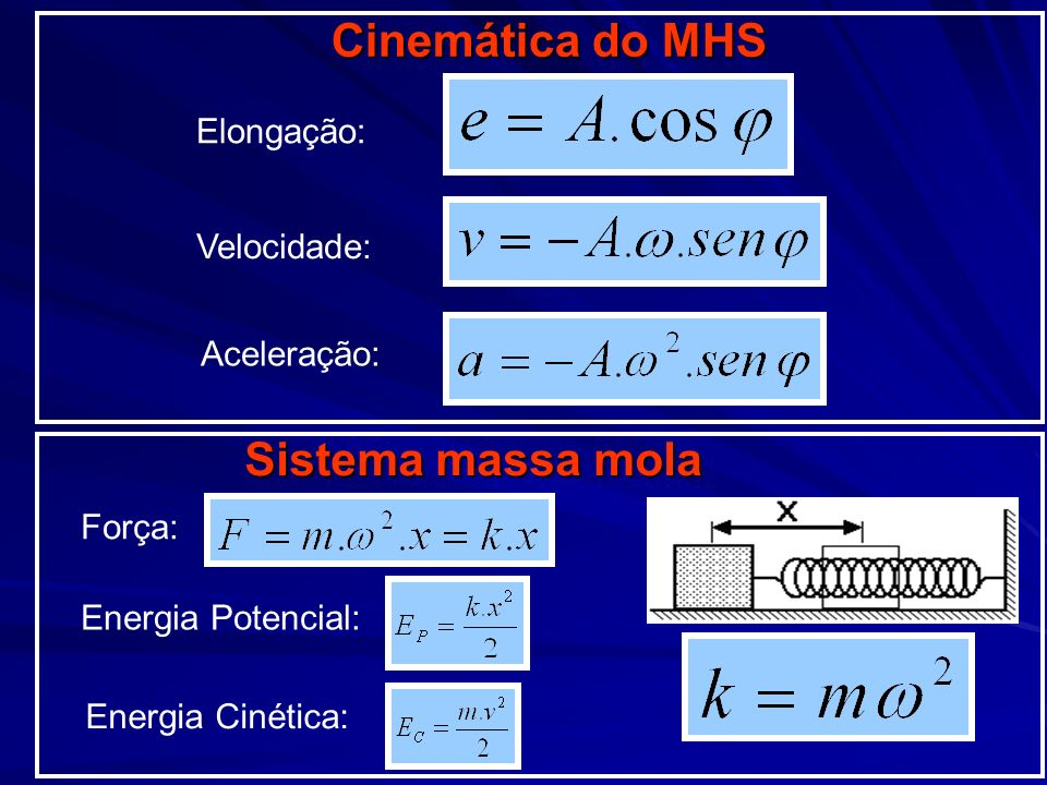 Cinemática do MHS Sistema massa mola
