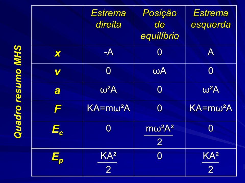 x v a F Ec Ep Estrema direita Posição de equilíbrio Estrema esquerda