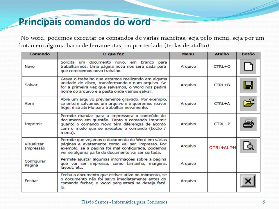 Principais comandos do word
