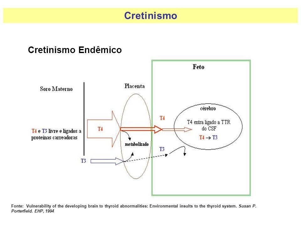 Cretinismo Cretinismo Endêmico