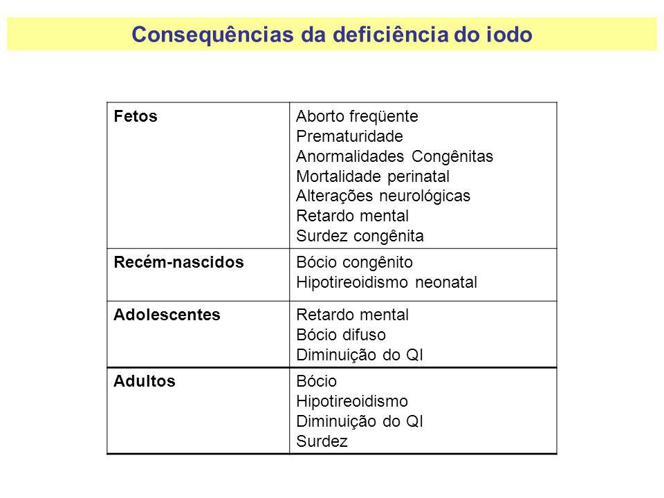 Consequências da deficiência do iodo