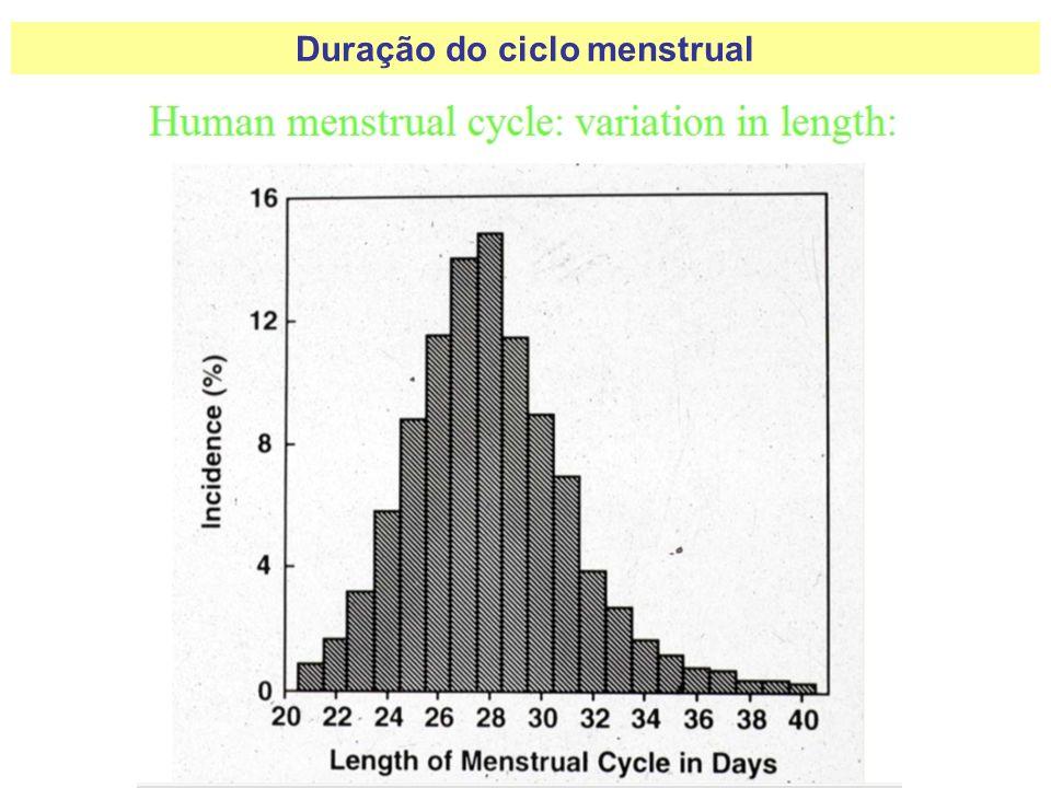 Duração do ciclo menstrual