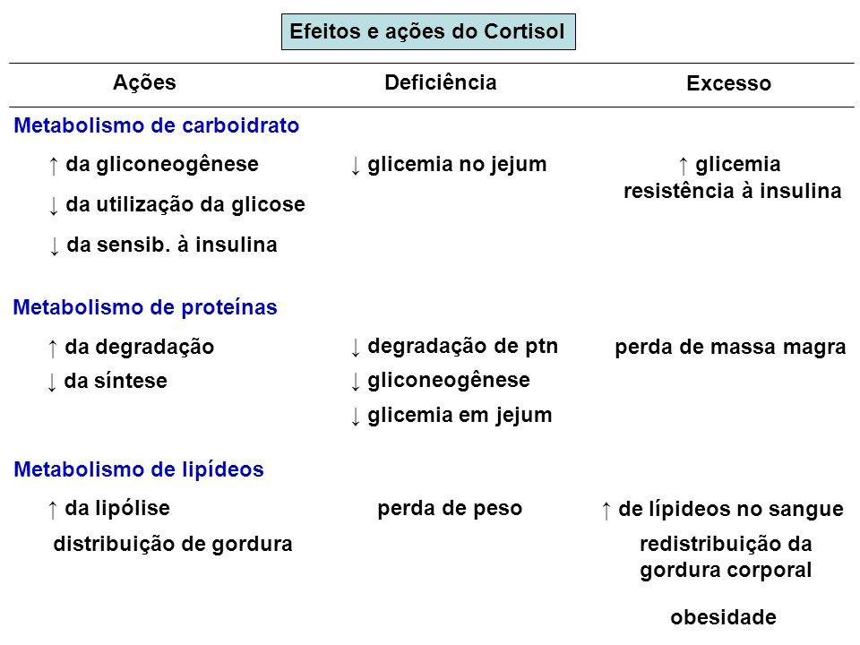 redistribuição da gordura corporal