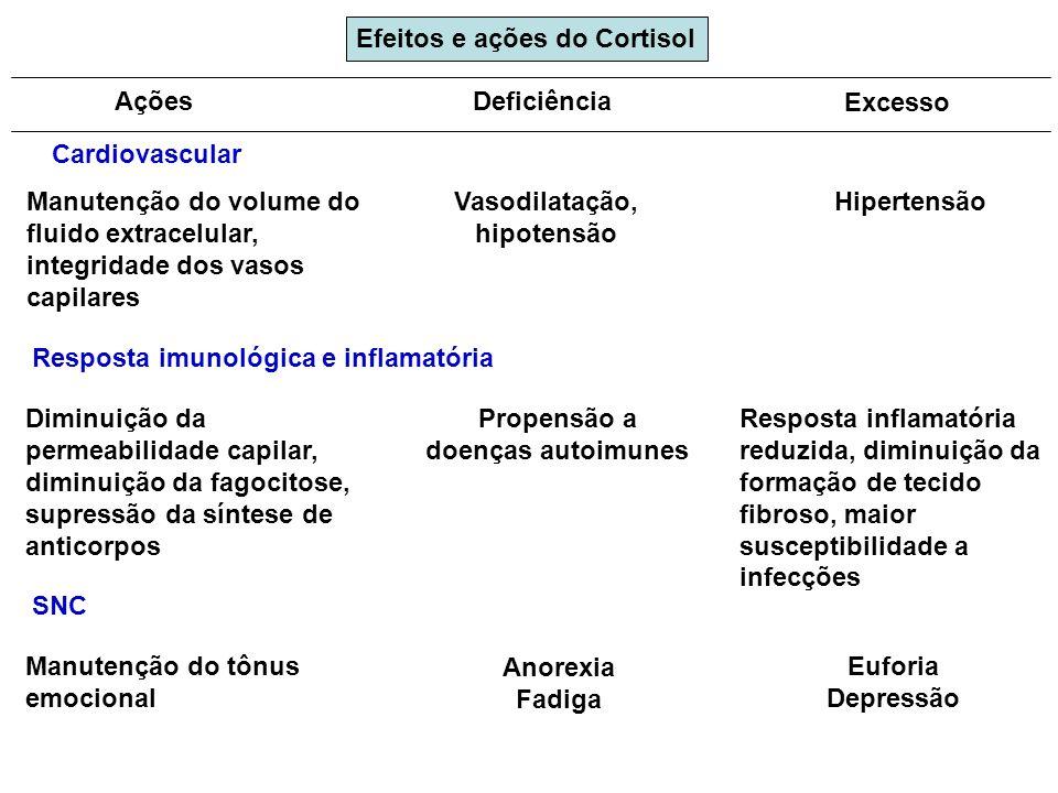 Vasodilatação, hipotensão Propensão a doenças autoimunes