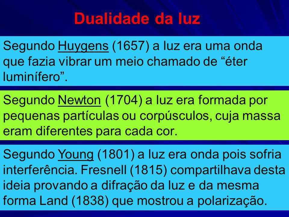 Dualidade da luz Segundo Huygens (1657) a luz era uma onda que fazia vibrar um meio chamado de éter luminífero .