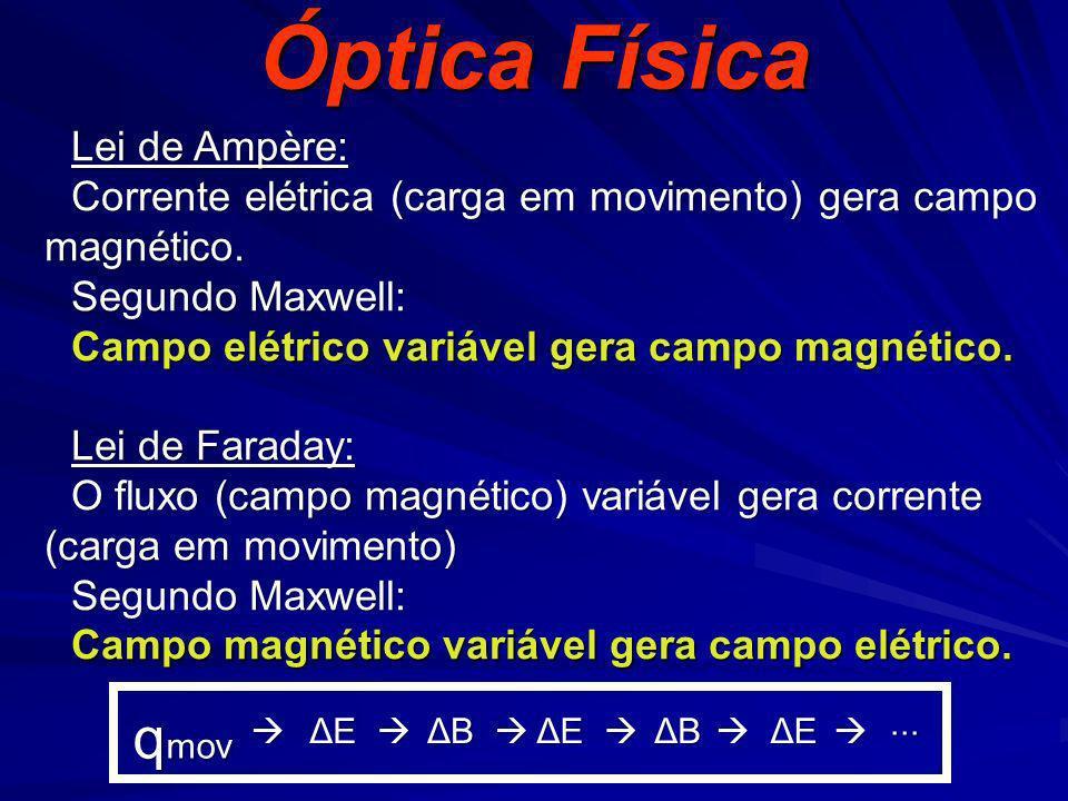 Óptica Física qmov Lei de Ampère: