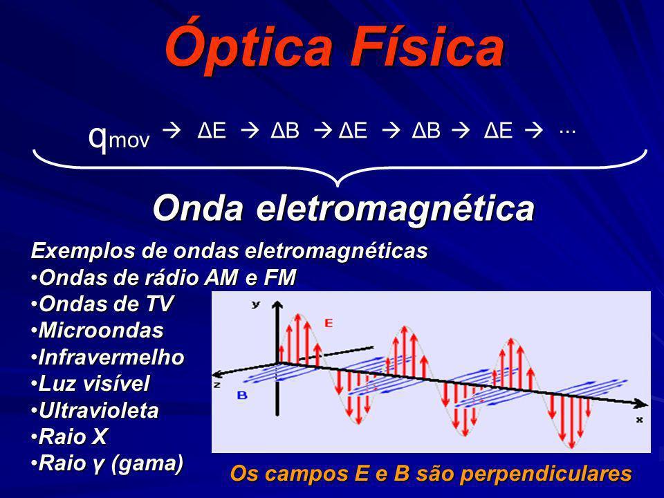 Óptica Física qmov Onda eletromagnética ...  ΔE  ΔB  ΔE  ΔB  ΔE 