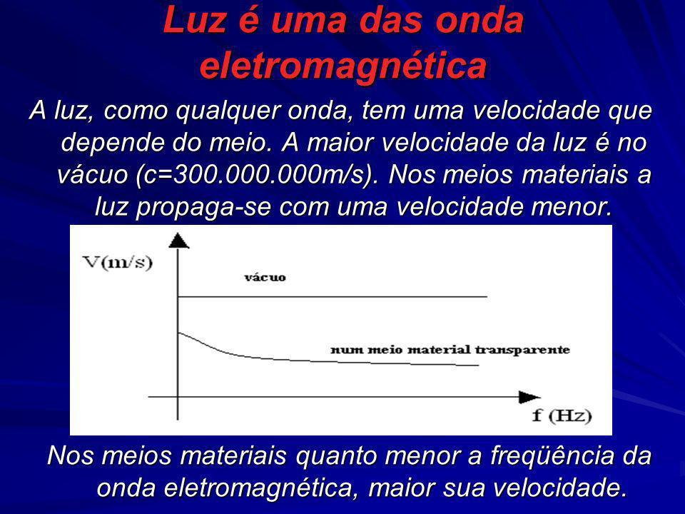Luz é uma das onda eletromagnética