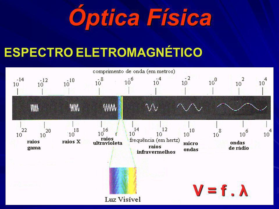 Óptica Física ESPECTRO ELETROMAGNÉTICO V = f . λ