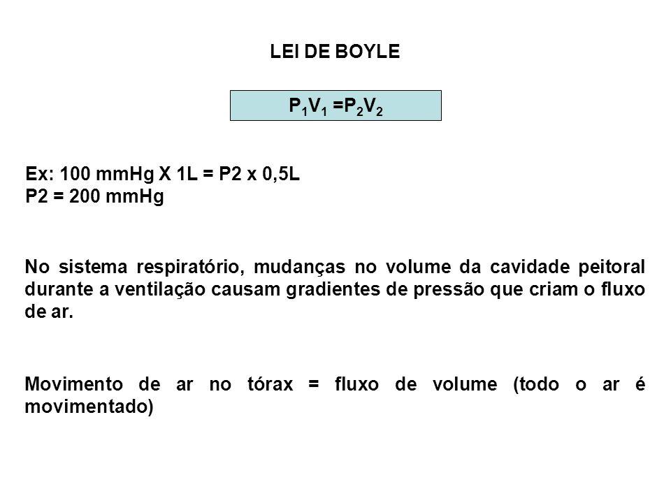 LEI DE BOYLEP1V1 =P2V2. Ex: 100 mmHg X 1L = P2 x 0,5L. P2 = 200 mmHg.