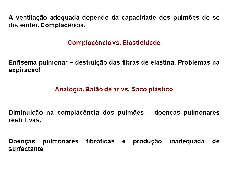 Complacência vs. Elasticidade Analogia. Balão de ar vs. Saco plástico