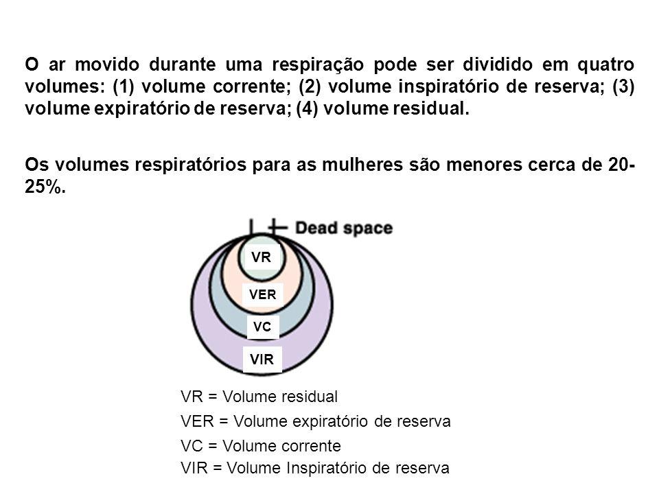 Os volumes respiratórios para as mulheres são menores cerca de 20-25%.