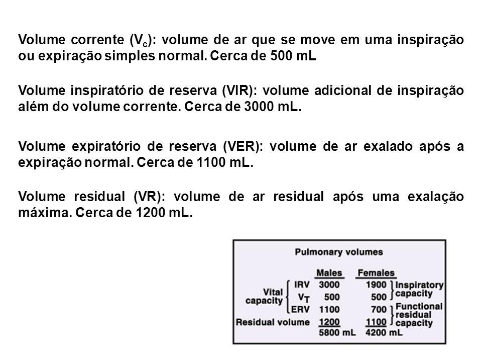 Volume corrente (Vc): volume de ar que se move em uma inspiração ou expiração simples normal. Cerca de 500 mL
