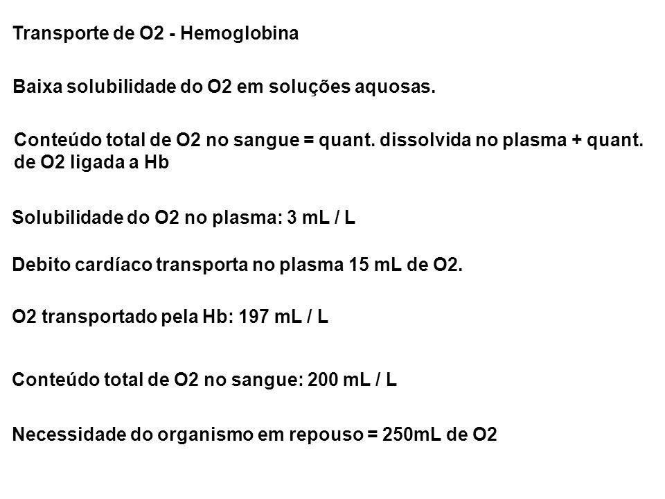 Transporte de O2 - Hemoglobina