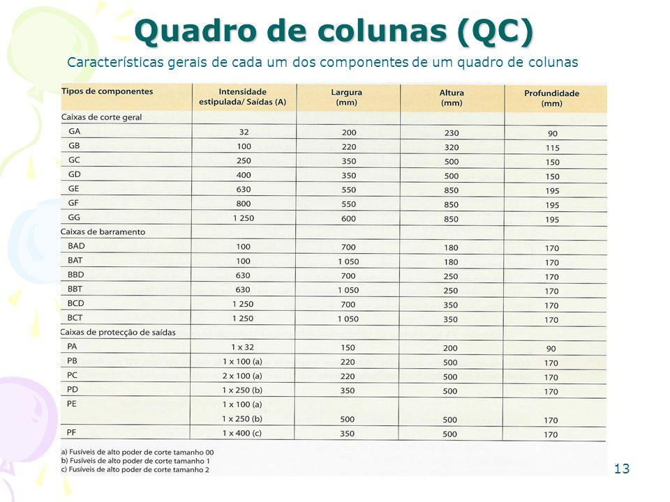 Quadro de colunas (QC) Características gerais de cada um dos componentes de um quadro de colunas