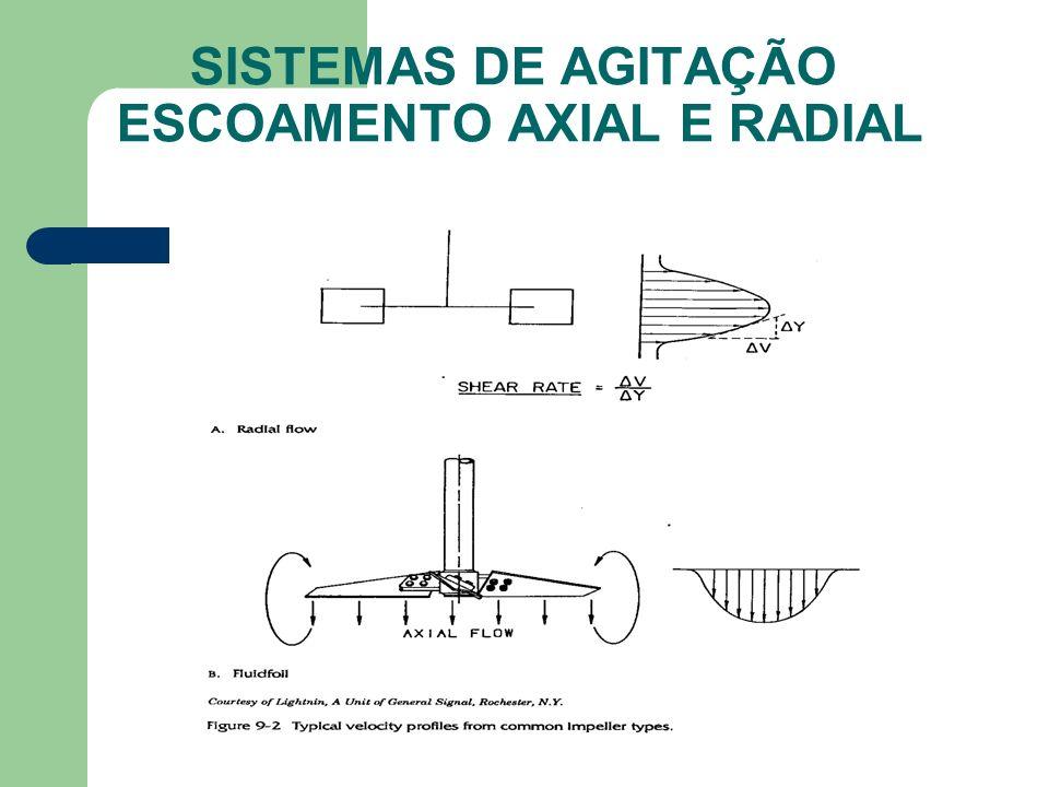 SISTEMAS DE AGITAÇÃO ESCOAMENTO AXIAL E RADIAL