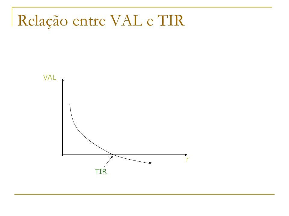 Relação entre VAL e TIR VAL r TIR