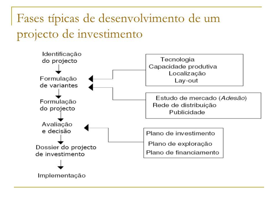 Fases típicas de desenvolvimento de um projecto de investimento