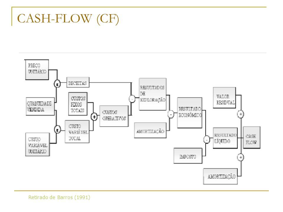 CASH-FLOW (CF) Retirado de Barros (1991)