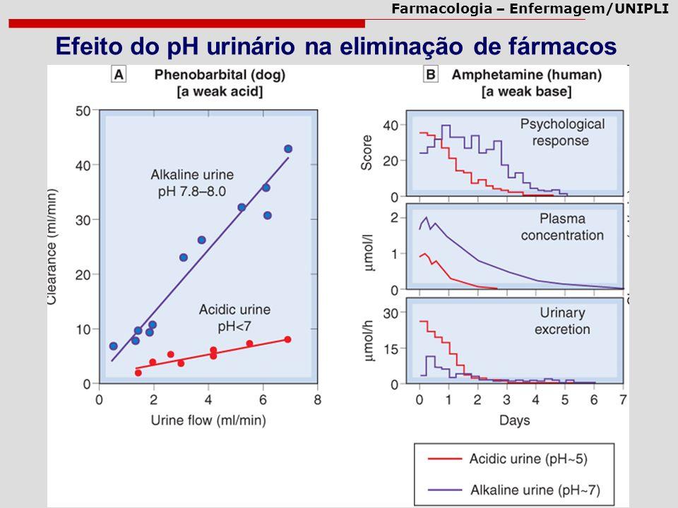 Efeito do pH urinário na eliminação de fármacos