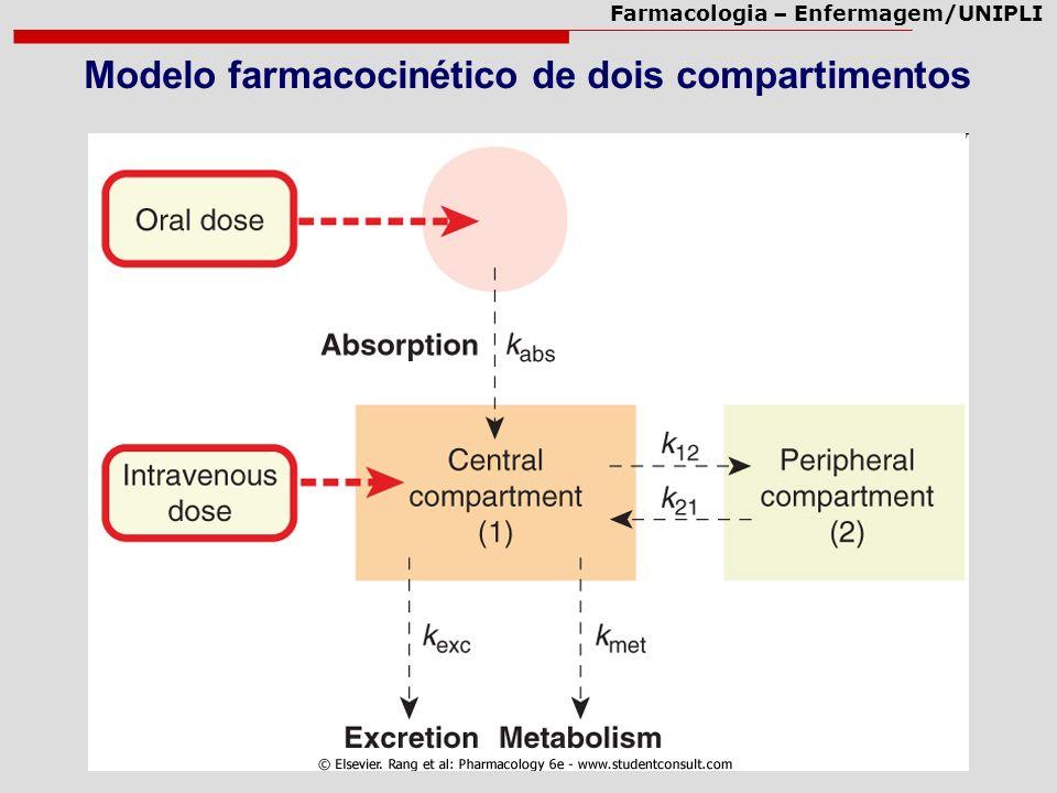 Modelo farmacocinético de dois compartimentos