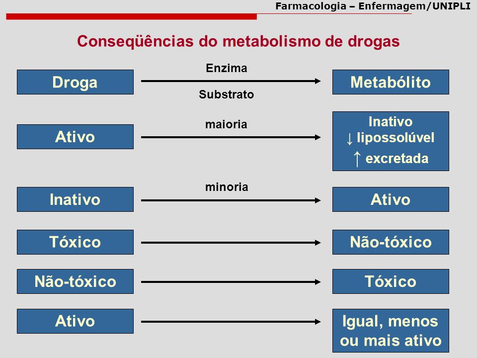 Conseqüências do metabolismo de drogas Igual, menos ou mais ativo