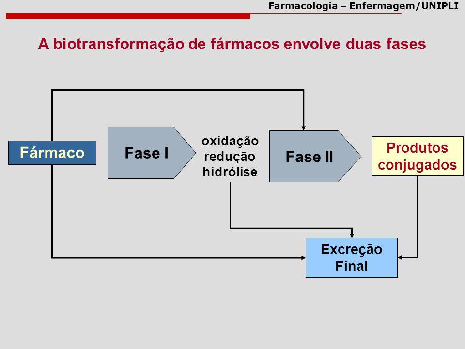 A biotransformação de fármacos envolve duas fases
