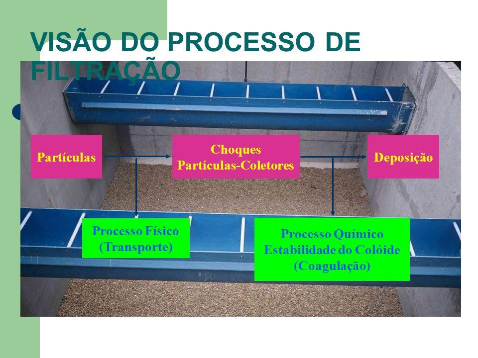 VISÃO DO PROCESSO DE FILTRAÇÃO