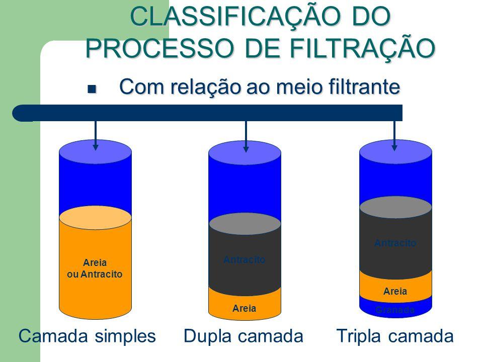 CLASSIFICAÇÃO DO PROCESSO DE FILTRAÇÃO