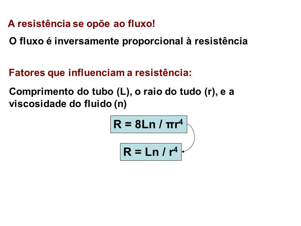 R = 8Ln / πr4 R = Ln / r4 A resistência se opõe ao fluxo!