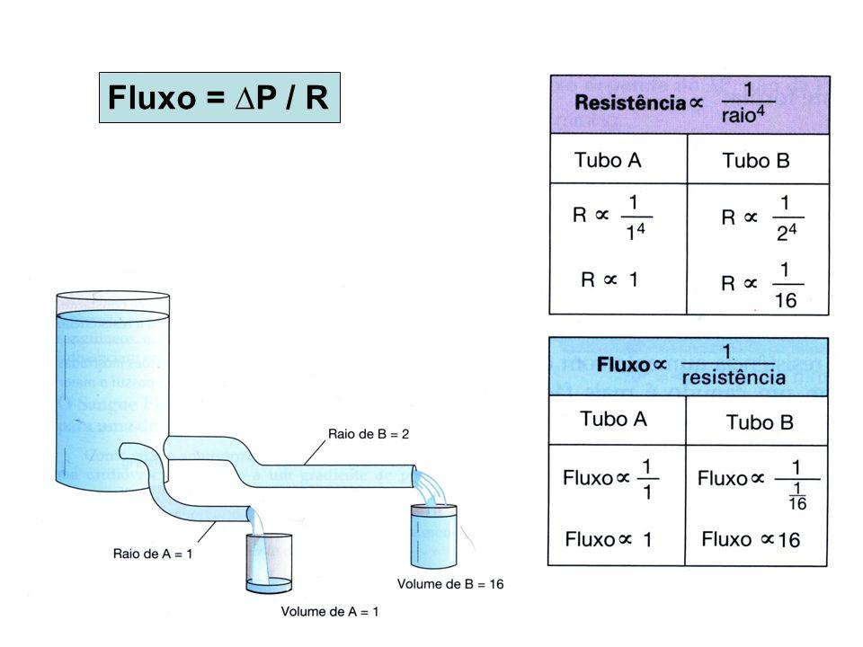 Fluxo = ∆P / R