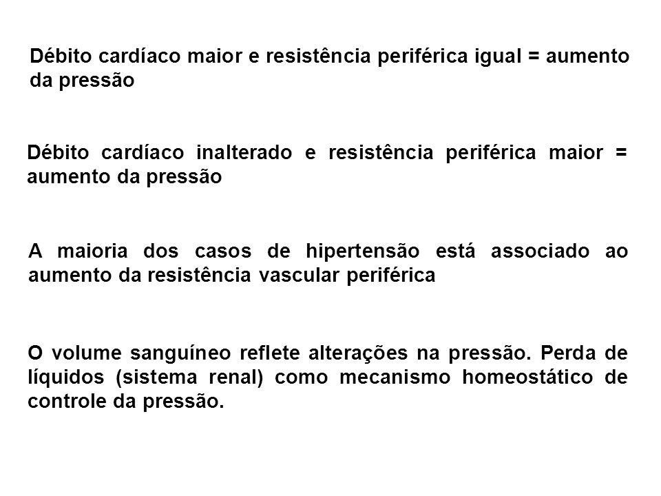 Débito cardíaco maior e resistência periférica igual = aumento da pressão