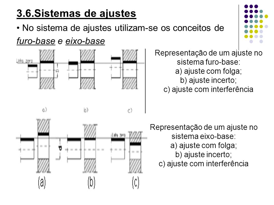 3.6.Sistemas de ajustes• No sistema de ajustes utilizam-se os conceitos de. furo-base e eixo-base. Representação de um ajuste no sistema furo-base: