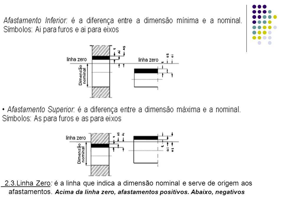 2.3.Linha Zero: é a linha que indica a dimensão nominal e serve de origem aos