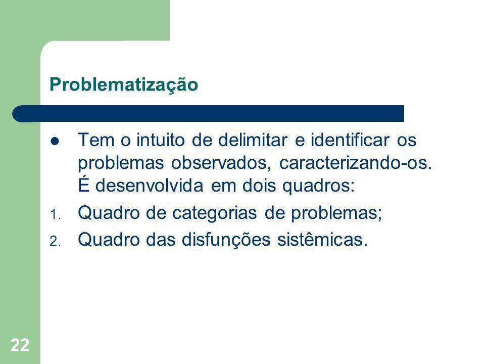 ProblematizaçãoTem o intuito de delimitar e identificar os problemas observados, caracterizando-os. É desenvolvida em dois quadros: