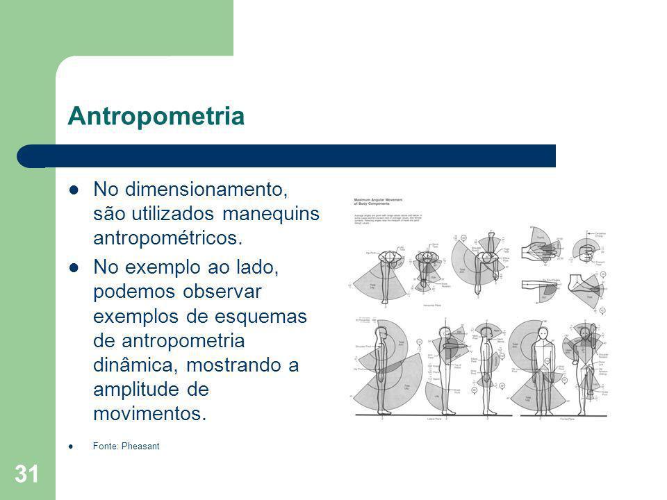 AntropometriaNo dimensionamento, são utilizados manequins antropométricos.