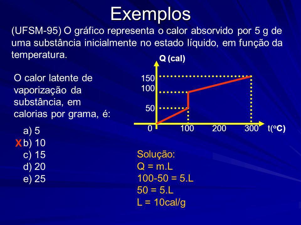 Exemplos (UFSM-95) O gráfico representa o calor absorvido por 5 g de uma substância inicialmente no estado líquido, em função da temperatura.