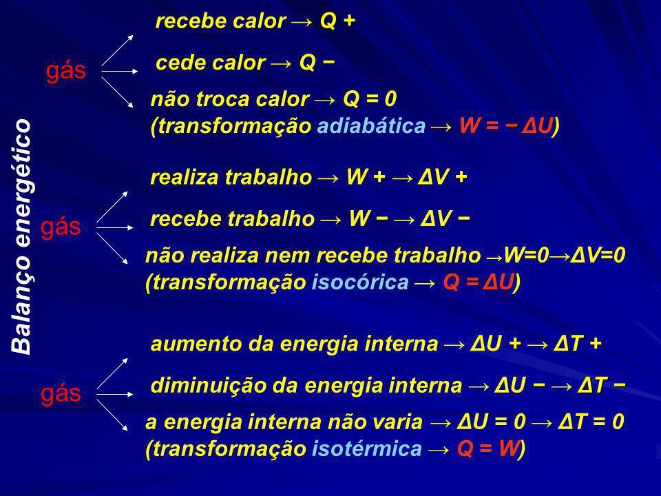 gás Balanço energético gás gás recebe calor → Q + cede calor → Q −