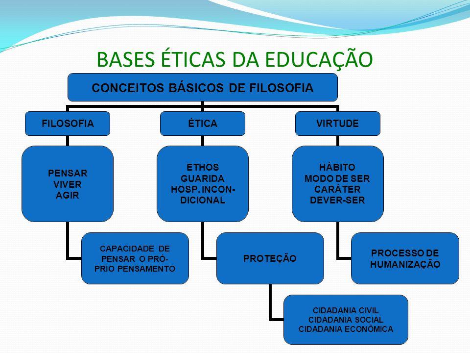 BASES ÉTICAS DA EDUCAÇÃO
