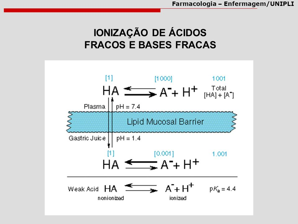 IONIZAÇÃO DE ÁCIDOS FRACOS E BASES FRACAS