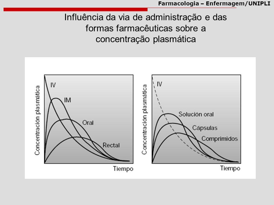 Influência da via de administração e das formas farmacêuticas sobre a concentração plasmática