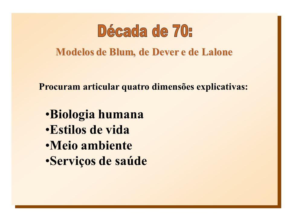 Modelos de Blum, de Dever e de Lalone