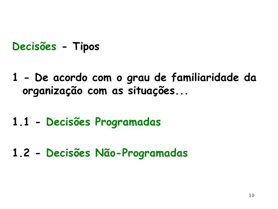 Decisões - Tipos 1 - De acordo com o grau de familiaridade da organização com as situações... 1.1 - Decisões Programadas.
