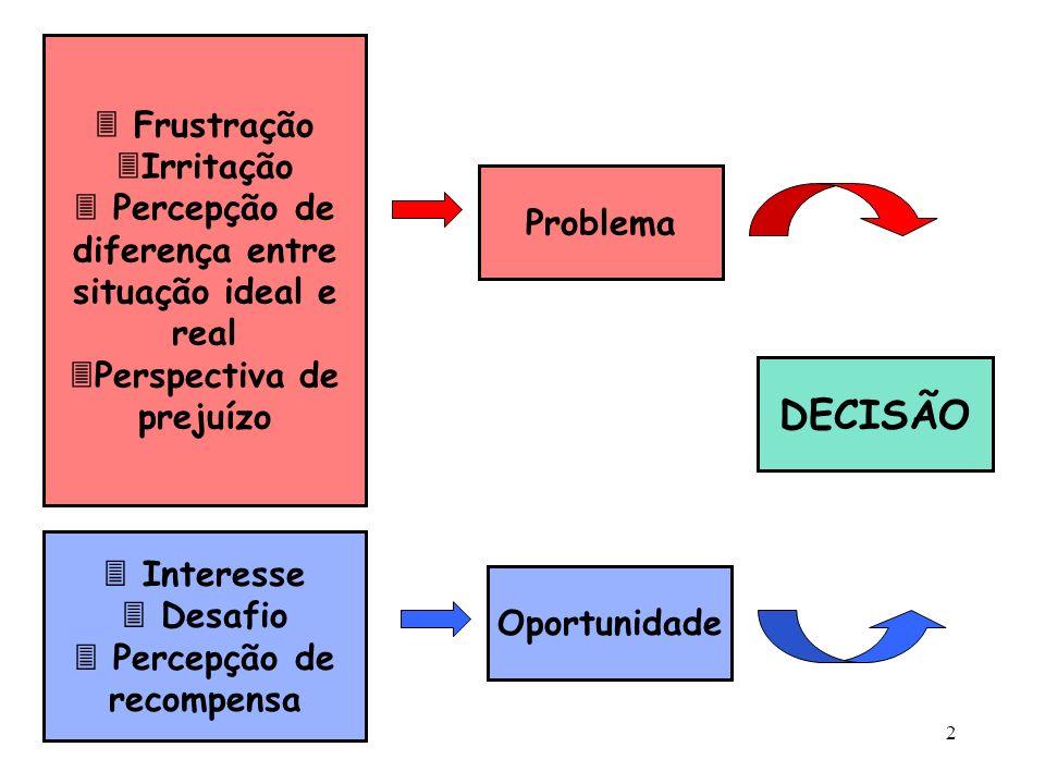 DECISÃO  Frustração Irritação  Percepção de diferença entre