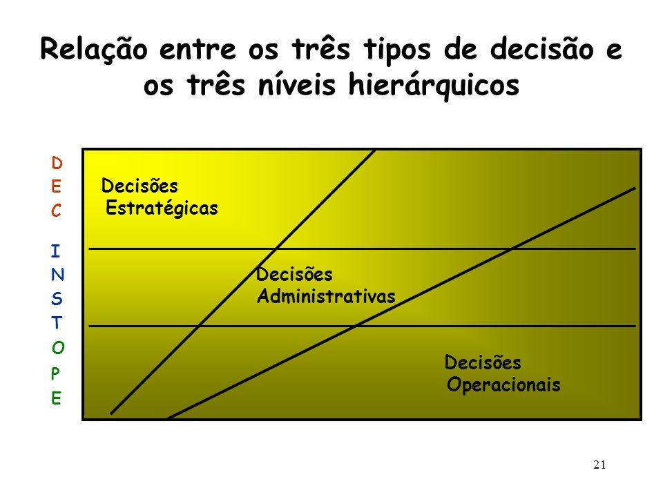 Relação entre os três tipos de decisão e os três níveis hierárquicos