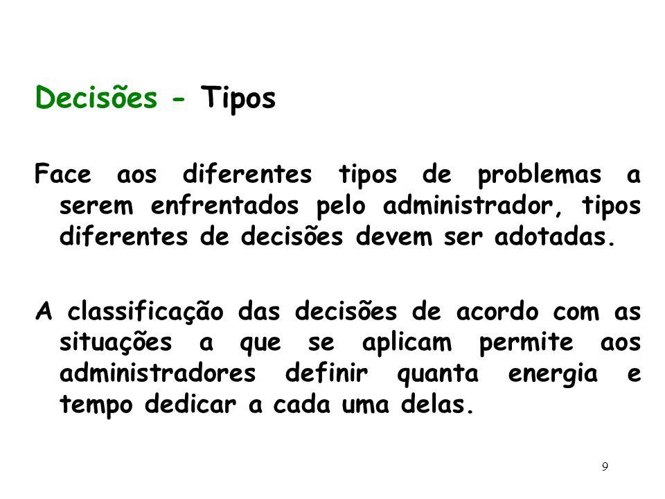 Decisões - Tipos Face aos diferentes tipos de problemas a serem enfrentados pelo administrador, tipos diferentes de decisões devem ser adotadas.