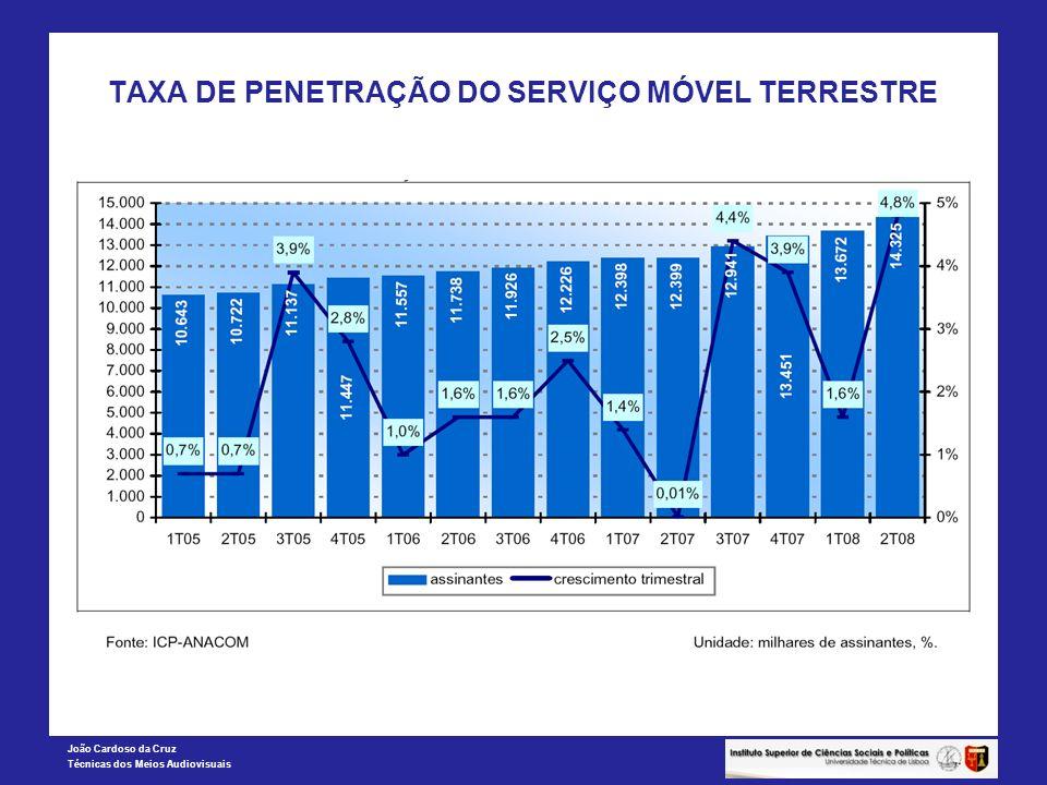 TAXA DE PENETRAÇÃO DO SERVIÇO MÓVEL TERRESTRE