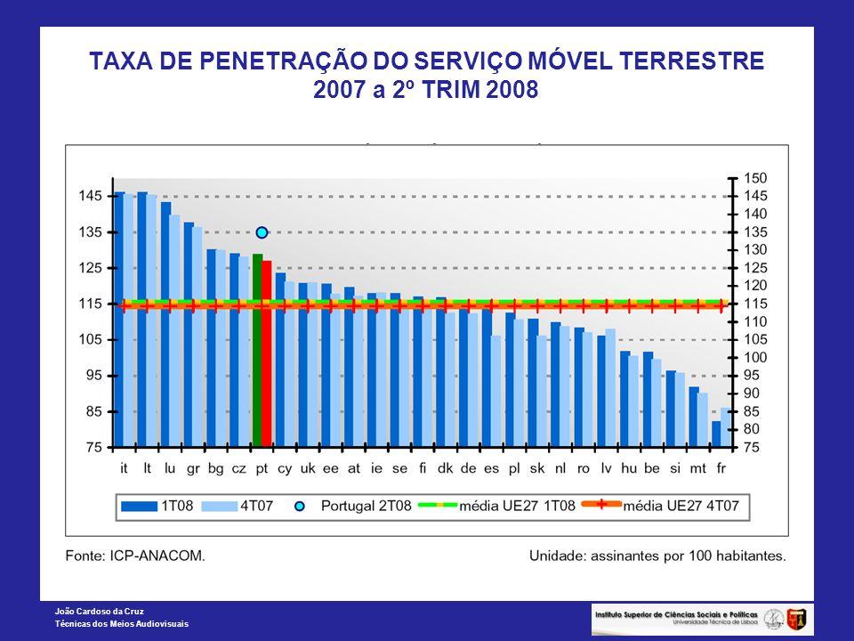 TAXA DE PENETRAÇÃO DO SERVIÇO MÓVEL TERRESTRE 2007 a 2º TRIM 2008