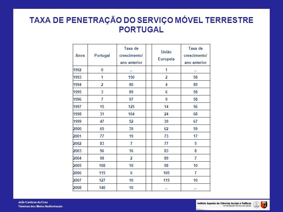 TAXA DE PENETRAÇÃO DO SERVIÇO MÓVEL TERRESTRE PORTUGAL